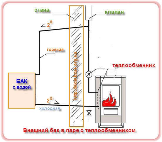 Принцип работы бака для теплообменника в бане теплообменник кожухотрубчаты газ газ